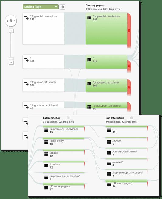 River of Technology Optimized Website Design
